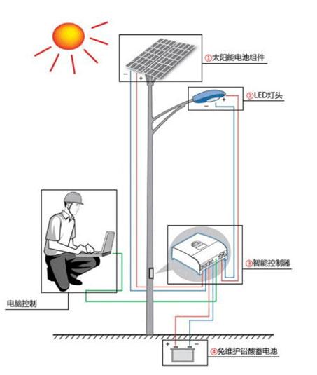 太阳能路灯结构说明