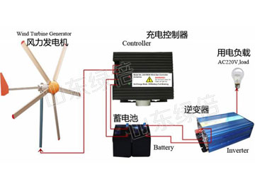 5kw Wind Turbine System For House
